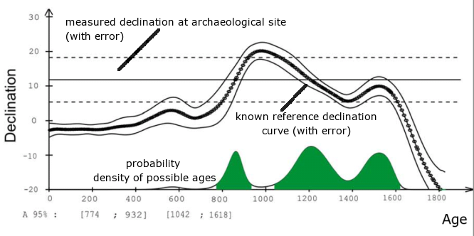 archaeomagnetism dating site